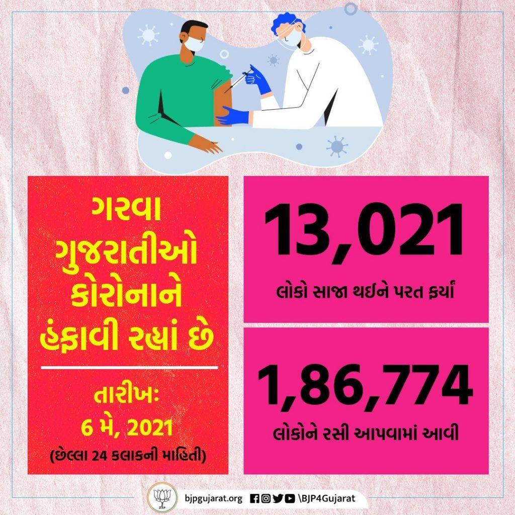 આજે ગુજરાતમાં 13,021 દર્દીઓ સાજા થયા અને 1,86,774 લોકોને રસી અપાઈ. STAY POSITIVE #BePositive