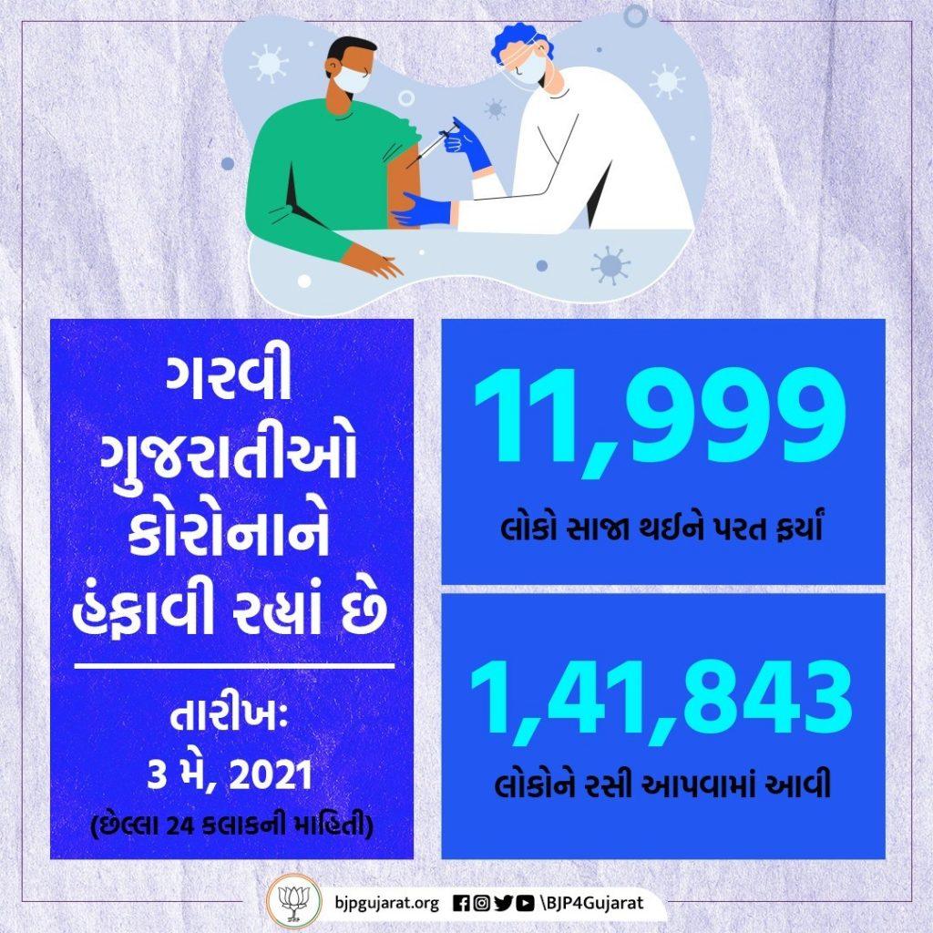 આજે ગુજરાતમાં 11,999 દર્દીઓ સાજા થયા અને 1,41,843 લોકોને રસી અપાઈ.