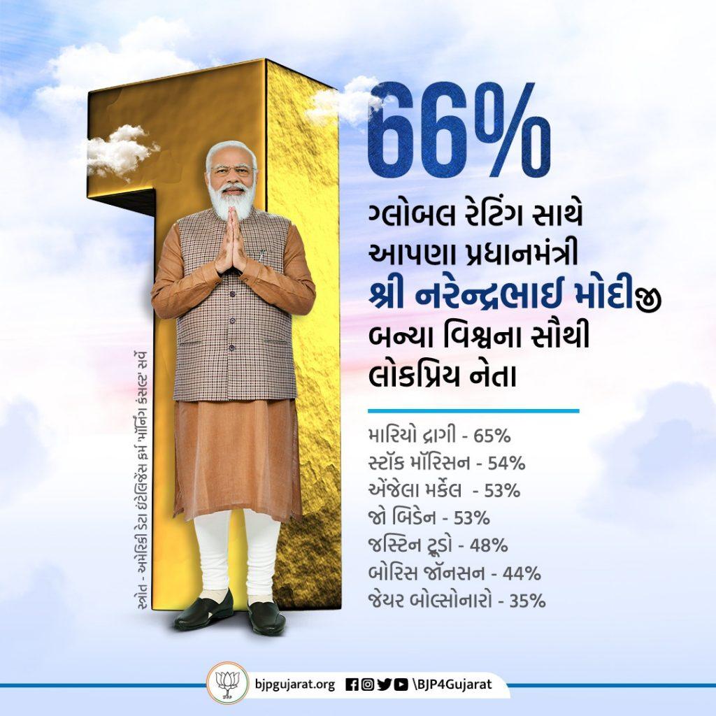 66% ગ્લોબલ રેટિંગ સાથે આપણા પ્રધાનમંત્રી શ્રી નરેન્દ્રભાઈ મોદીજી બન્યા વિશ્વના સૌથી લોકપ્રિય નેતા